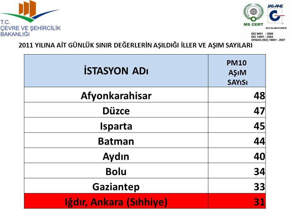 İSTASYON ADı PM10 AŞıM SAYıSı Afyonkarahisar48 Düzce47 Isparta45 Batman44 Aydın40 Bolu34 Gaziantep33 Iğdır, Ankara (Sıhhiye)31 2011 YILINA AİT GÜNLÜK