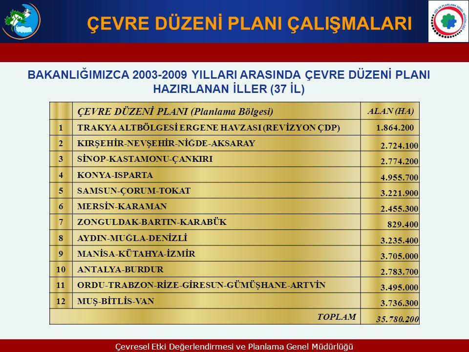 ÇEVRE DÜZENİ PLANI (Planlama Bölgesi)ALAN (HA) 1 Yozgat-Sivas-Kayseri5.932.800 2 Ardahan-Kars-Iğdır-Ağrı2.998.800 3 Malatya-Elazığ-Bingöl-Tunceli3.722.400 4 Adıyaman-Şanlıurfa-Diyarbakır4.605.500 5 Mardin-Batman-Siirt-Şırnak-Hakkari3.425.800 TOPLAM20.685.300 ÇEVRE DÜZENİ PLANI ÇALIŞMALARI BAKANLIĞIMIZCA 2009 – 2011 YILLARI ARASINDA ÇEVRE DÜZENİ PLANI TAMAMLANACAK İLLER (19 İL) Bakanlığımız Yatırım Programı' nda yer alan 5 planlama bölgesinin 1/100.000 Ölçekli Çevre Düzeni Planı çalışmaları KİK uyarınca ihale edilmiş, işi alan yüklenici firmalar ile Kasım 2009 tarihi itibarıyla Sözleşmeleri imzalanıp işe başlanılmış olup,söz konusu işlerin; - 1.
