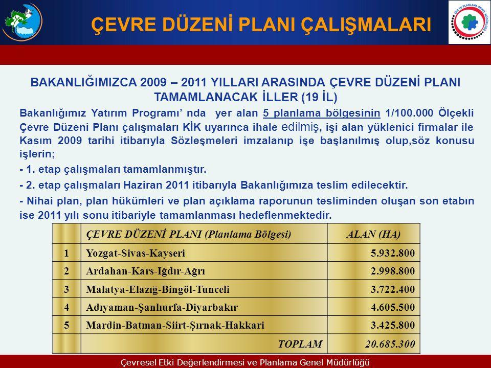 ÇEVRE DÜZENİ PLANI (Planlama Bölgesi)ALAN (HA) 1 Balıkesir-Çanakkale2.423.200 2 Erzincan-Bayburt-Erzurum4.075.800 TOPLAM6.499.000 ÇEVRE DÜZENİ PLANI ÇALIŞMALARI BAKANLIĞIMIZCA 2011 – 2013 YILLARI ARASINDA ÇEVRE DÜZENİ PLANI HAZIRLANACAK İLLER (5 İL) 2011-2013 yılları arasında, Bakanlığımız 2011 Yılı Yatırım Programına alınan 2 planlama bölgesinin 1/100.000 ölçekli Çevre Düzeni Planlarının hazırlanması çalışmalarının, 2011 yılında başlanması ve 2013 yılı sonu itibariyle tamamlanması hedeflenmektedir: Çevresel Etki Değerlendirmesi ve Planlama Genel Müdürlüğü