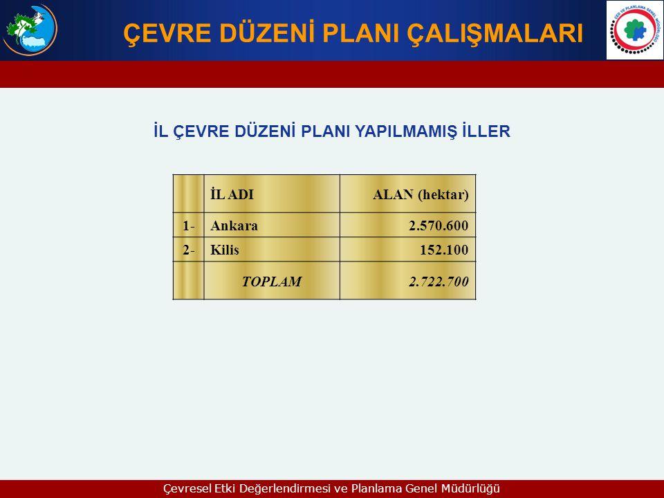 İL ADIALAN (hektar) 1-Ankara2.570.600 2-Kilis152.100 TOPLAM2.722.700 ÇEVRE DÜZENİ PLANI ÇALIŞMALARI İL ÇEVRE DÜZENİ PLANI YAPILMAMIŞ İLLER Çevresel Et