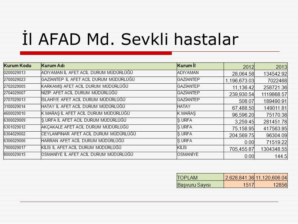İl AFAD Md.