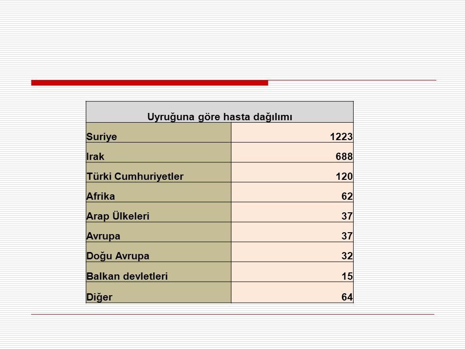 Uyruğuna göre hasta dağılımı Suriye1223 Irak688 Türki Cumhuriyetler120 Afrika62 Arap Ülkeleri37 Avrupa37 Doğu Avrupa32 Balkan devletleri15 Diğer64