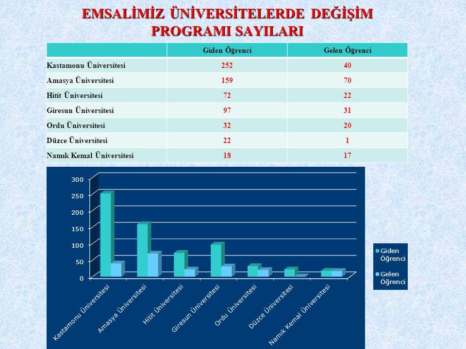 EMSALİMİZ ÜNİVERSİTELERDE DEĞİŞİM PROGRAMI SAYILARI Giden ÖğrenciGelen Öğrenci Kastamonu Üniversitesi25240 Amasya Üniversitesi15970 Hitit Üniversitesi