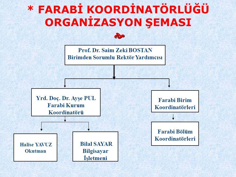  * FARABİ KOORDİNATÖRLÜĞÜ ORGANİZASYON ŞEMASI  Farabi Birim Koordinatörleri Yrd. Doç. Dr. Ayşe PUL Farabi Kurum Koordinatörü Prof. Dr. Saim Zeki BOS