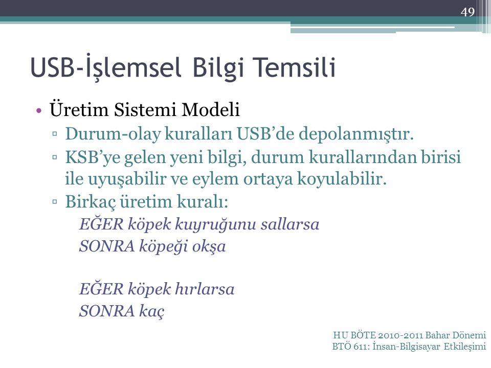 USB-İşlemsel Bilgi Temsili Üretim Sistemi Modeli ▫Durum-olay kuralları USB'de depolanmıştır. ▫KSB'ye gelen yeni bilgi, durum kurallarından birisi ile