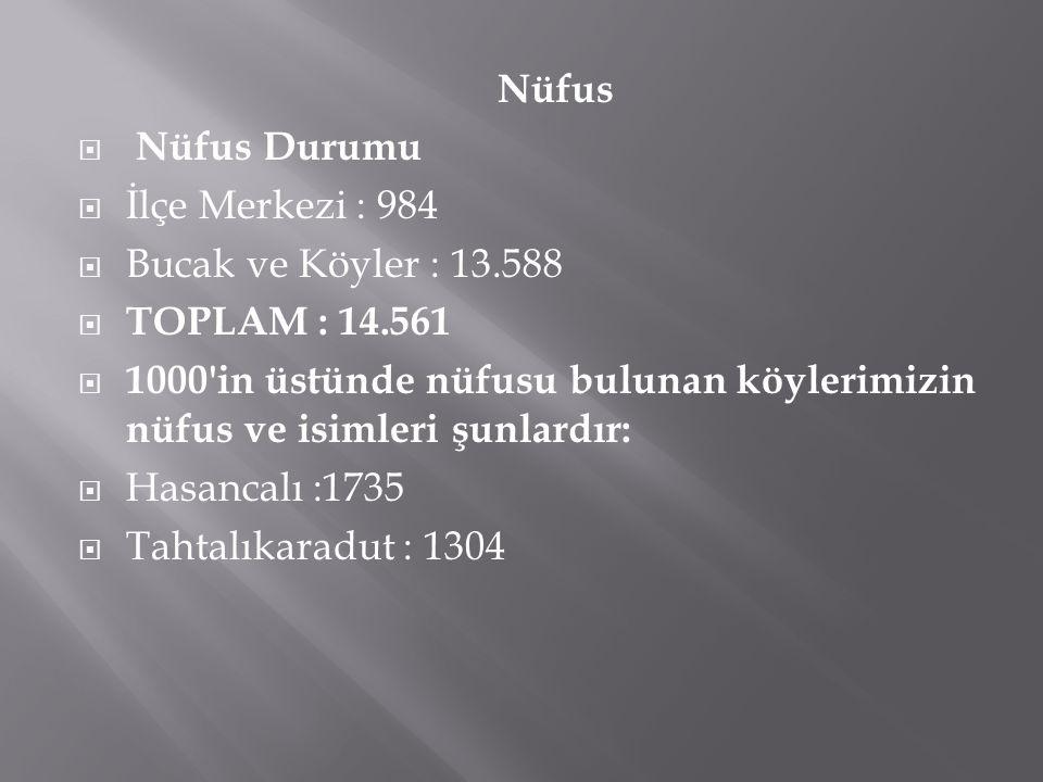 Nüfus  Nüfus Durumu  İlçe Merkezi : 984  Bucak ve Köyler : 13.588  TOPLAM : 14.561  1000'in üstünde nüfusu bulunan köylerimizin nüfus ve isimleri