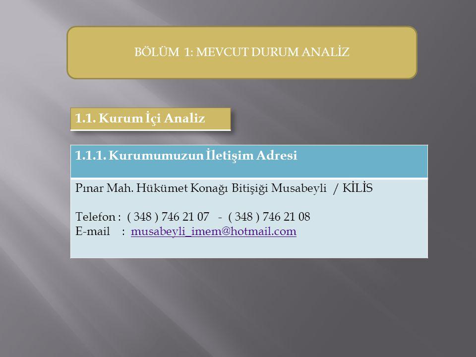 BÖLÜM 1: MEVCUT DURUM ANALİZ 1.1.1. Kurumumuzun İletişim Adresi Pınar Mah. Hükümet Konağı Bitişiği Musabeyli / KİLİS Telefon : ( 348 ) 746 21 07 - ( 3
