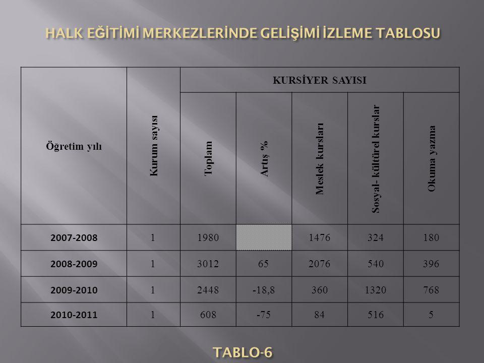 Öğretim yılı Kurum sayısı KURSİYER SAYISI Toplam Artış % Meslek kursları Sosyal- kültürel kurslar Okuma yazma 2007-2008 11980 1476324180 2008-2009 130