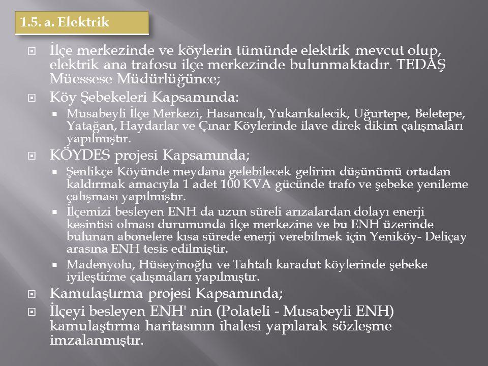 2010-2011 EĞİTİM ÖĞRETİM DÖNEMİ İLÇEMİZ ÖĞRENCİ SAYILARI ErkekKızToplam Anaokulu139175274 İlköğretim Okulu 1.