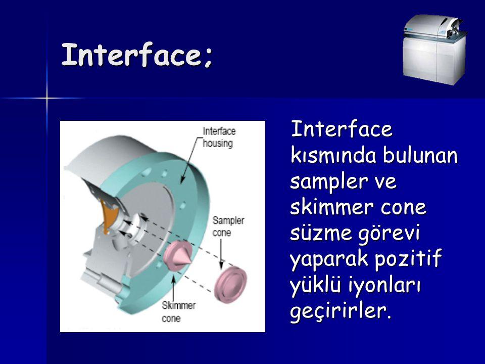 Interface; Interface kısmında bulunan sampler ve skimmer cone süzme görevi yaparak pozitif yüklü iyonları geçirirler. Interface kısmında bulunan sampl