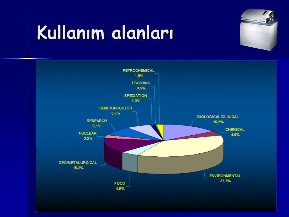 Mass kalibrasyonu Kütle değerlerinin doğru noktalarda olmasını sağlamak amacıyla yapılır.Aynı zamanda pik genişliği rezolüsyonda belirlenir.