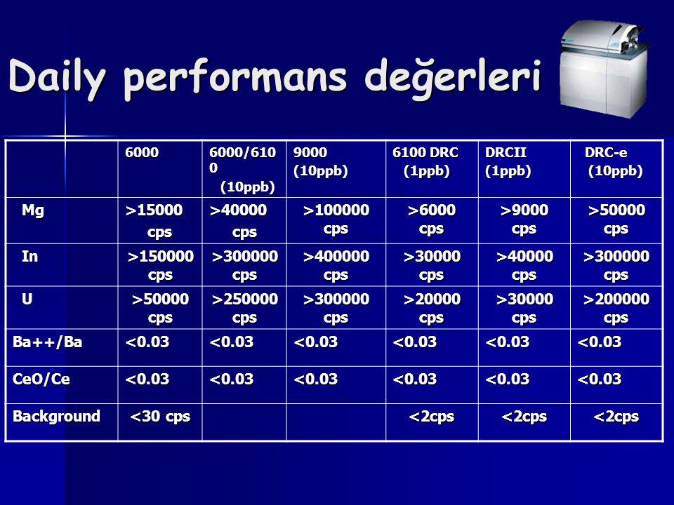 Daily performans değerleri 6000 6000/610 0 (10ppb) (10ppb)9000(10ppb) 6100 DRC (1ppb) (1ppb)DRCII(1ppb) DRC-e DRC-e (10ppb) (10ppb) Mg Mg>15000 cps cp