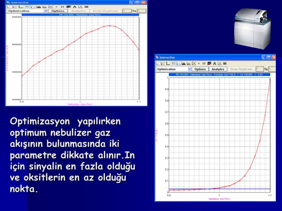 Optimizasyon yapılırken optimum nebulizer gaz akışının bulunmasında iki parametre dikkate alınır.In için sinyalin en fazla olduğu ve oksitlerin en az