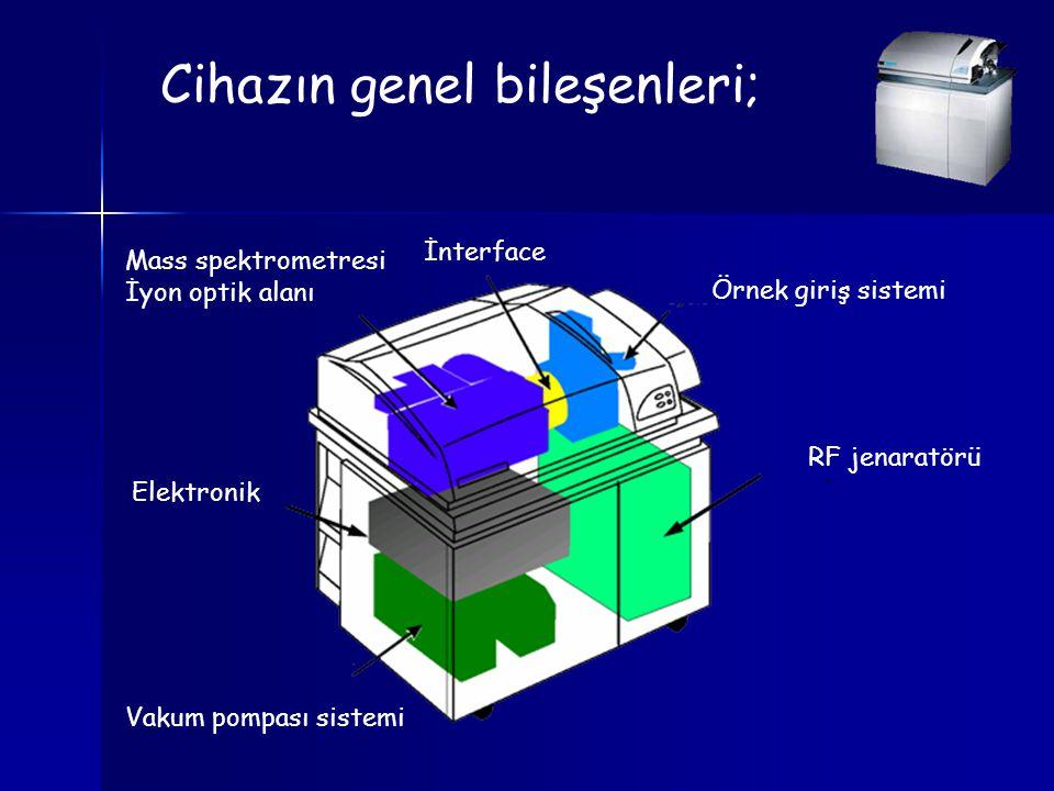 Cihazın genel bileşenleri; Örnek giriş sistemi RF jenaratörü İnterface Mass spektrometresi İyon optik alanı Elektronik Vakum pompası sistemi