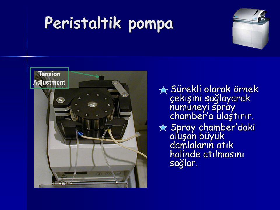 Peristaltik pompa Sürekli olarak örnek çekişini sağlayarak numuneyi spray chamber'a ulaştırır. Sürekli olarak örnek çekişini sağlayarak numuneyi spray