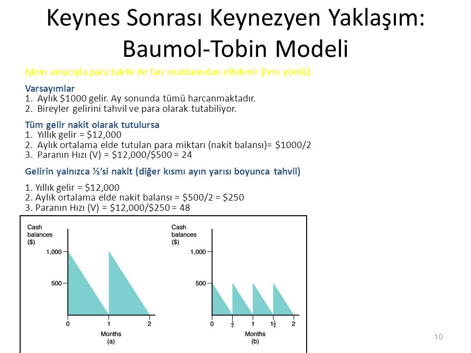 Keynes Sonrası Keynezyen Yaklaşım: Baumol-Tobin Modeli İşlem amacıyla para talebi de faiz oranlarından etkilenir (ters yönlü).