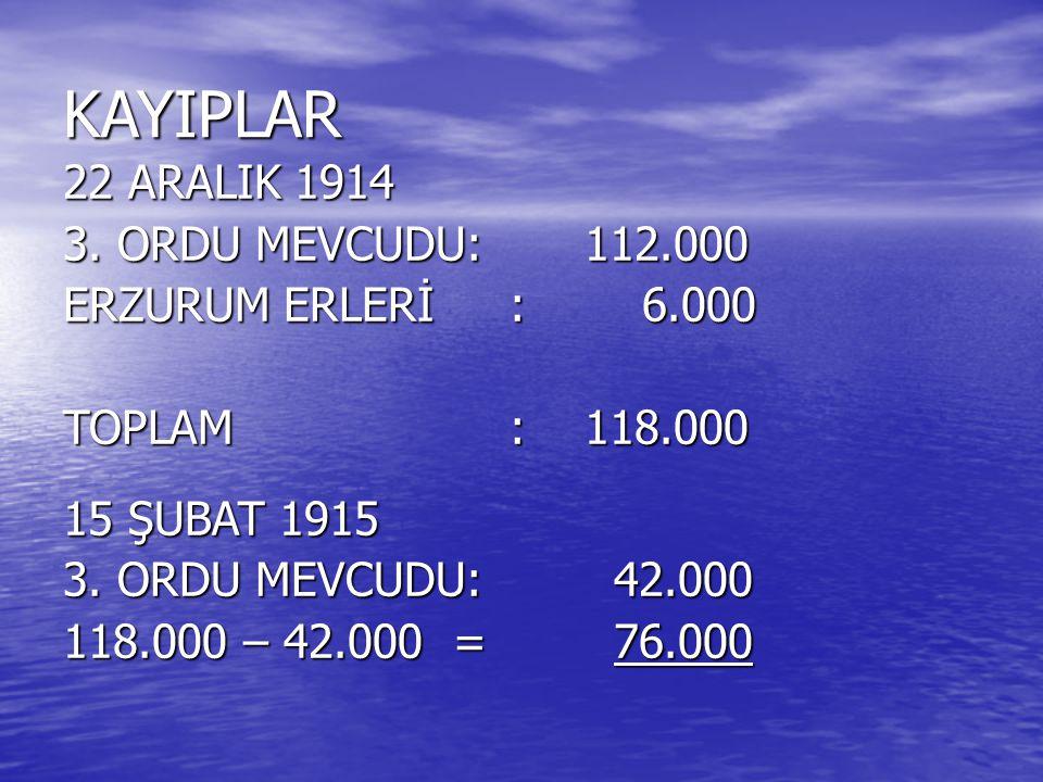 KAYIPLAR 22 ARALIK 1914 3. ORDU MEVCUDU:112.000 ERZURUM ERLERİ : 6.000 TOPLAM :118.000 15 ŞUBAT 1915 3. ORDU MEVCUDU: 42.000 118.000 – 42.000 = 76.000