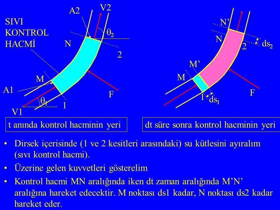 Dirsek içerisinde (1 ve 2 kesitleri arasındaki) su kütlesini ayıralım (sıvı kontrol hacmi).