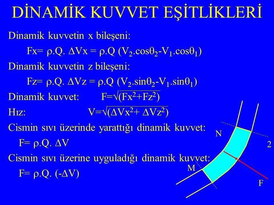 Dinamik kuvvetin x bileşeni: Fx= .Q.