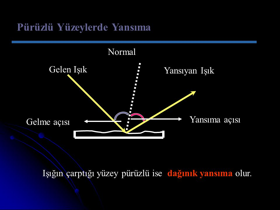 Düz Yüzeylerde Yansıma Gelen Işık Normal Yansıyan Işık Gelme açısıYansıma açısı Işığın çarptığı yüzey parlak ve pürüzsüz ise ışık düzgün olarak yansır.