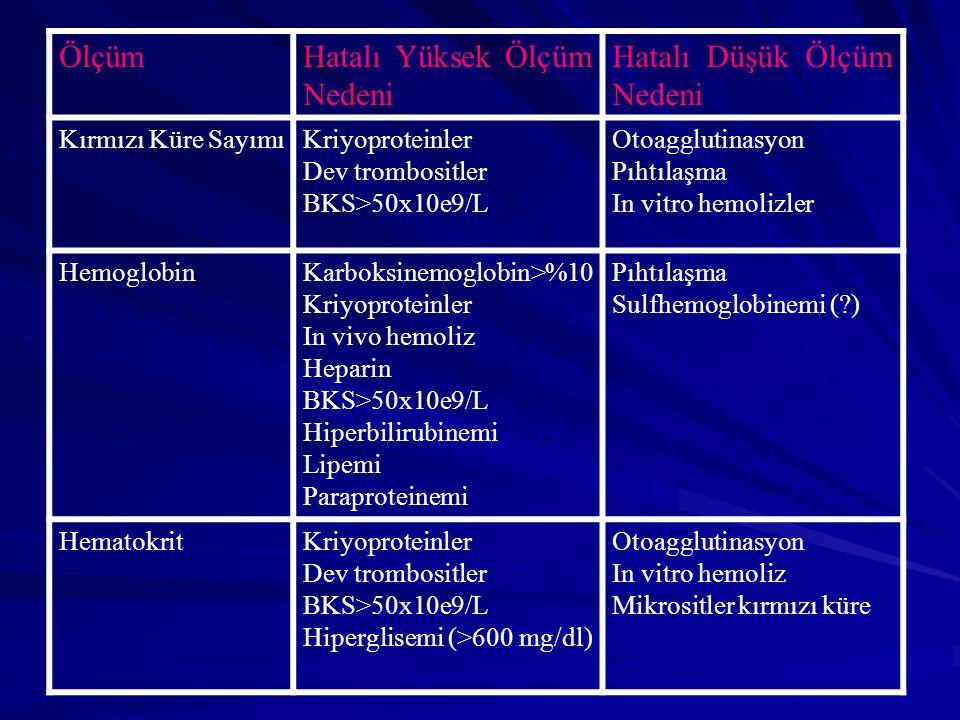 ÖlçümHatalı Yüksek Ölçüm Nedeni Hatalı Düşük Ölçüm Nedeni Kırmızı Küre SayımıKriyoproteinler Dev trombositler BKS>50x10e9/L Otoagglutinasyon Pıhtılaşma In vitro hemolizler HemoglobinKarboksinemoglobin>%10 Kriyoproteinler In vivo hemoliz Heparin BKS>50x10e9/L Hiperbilirubinemi Lipemi Paraproteinemi Pıhtılaşma Sulfhemoglobinemi (?) HematokritKriyoproteinler Dev trombositler BKS>50x10e9/L Hiperglisemi (>600 mg/dl) Otoagglutinasyon In vitro hemoliz Mikrositler kırmızı küre