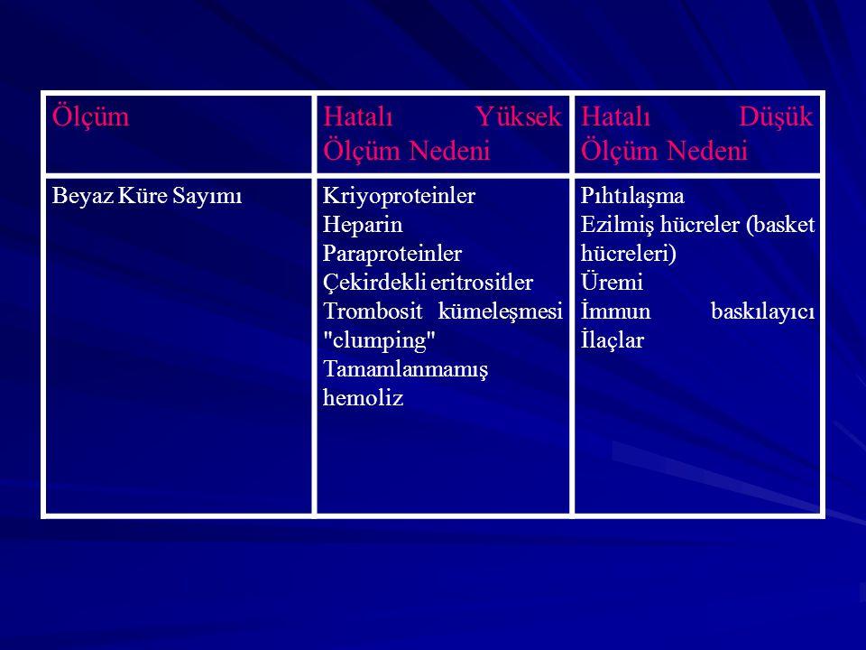ÖlçümHatalı Yüksek Ölçüm Nedeni Hatalı Düşük Ölçüm Nedeni Beyaz Küre SayımıKriyoproteinler Heparin Paraproteinler Çekirdekli eritrositler Trombosit kümeleşmesi clumping Tamamlanmamış hemoliz Pıhtılaşma Ezilmiş hücreler (basket hücreleri) Üremi İmmun baskılayıcı İlaçlar