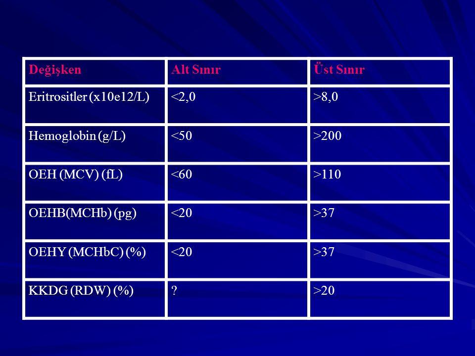 DeğişkenAlt SınırÜst Sınır Eritrositler (x10e12/L)<2,0>8,0 Hemoglobin (g/L)<50>200 OEH (MCV) (fL)<60>110 OEHB(MCHb) (pg)<20>37 OEHY (MCHbC) (%)<20>37 KKDG (RDW) (%)?>20