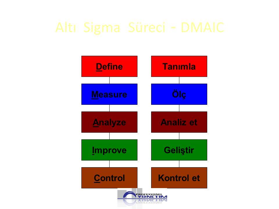 Altı Sigma Süreci - DMAIC DefineTanımla MeasureÖlç AnalyzeAnaliz et ImproveGeliştir ControlKontrol et
