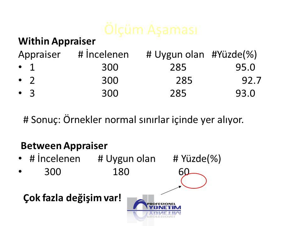 Ölçüm Aşaması Within Appraiser Appraiser # İncelenen # Uygun olan #Yüzde(%) 1 300 285 95.0 2 300 285 92.7 3 300 285 93.0 # Sonuç: Örnekler normal sınırlar içinde yer alıyor.