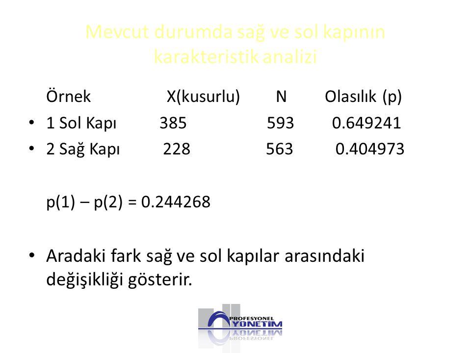 Mevcut durumda sağ ve sol kapının karakteristik analizi Örnek X(kusurlu) N Olasılık (p) 1 Sol Kapı 385 593 0.649241 2 Sağ Kapı 228 563 0.404973 p(1) – p(2) = 0.244268 Aradaki fark sağ ve sol kapılar arasındaki değişikliği gösterir.