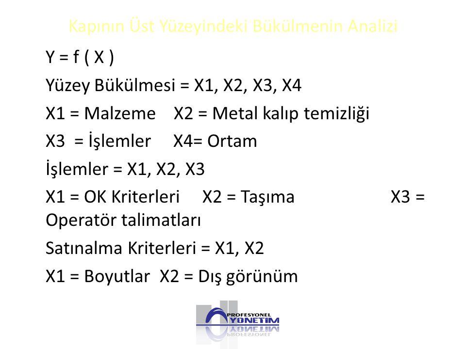 Kapının Üst Yüzeyindeki Bükülmenin Analizi Y = f ( X ) Yüzey Bükülmesi = X1, X2, X3, X4 X1 = Malzeme X2 = Metal kalıp temizliği X3 = İşlemler X4= Ortam İşlemler = X1, X2, X3 X1 = OK Kriterleri X2 = Taşıma X3 = Operatör talimatları Satınalma Kriterleri = X1, X2 X1 = Boyutlar X2 = Dış görünüm