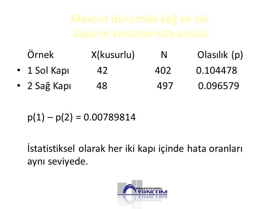Mevcut durumda sağ ve sol kapının karakteristik analizi Örnek X(kusurlu) N Olasılık (p) 1 Sol Kapı 42 402 0.104478 2 Sağ Kapı 48 497 0.096579 p(1) – p(2) = 0.00789814 İstatistiksel olarak her iki kapı içinde hata oranları aynı seviyede.