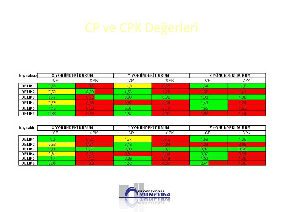 CP ve CPK Değerleri