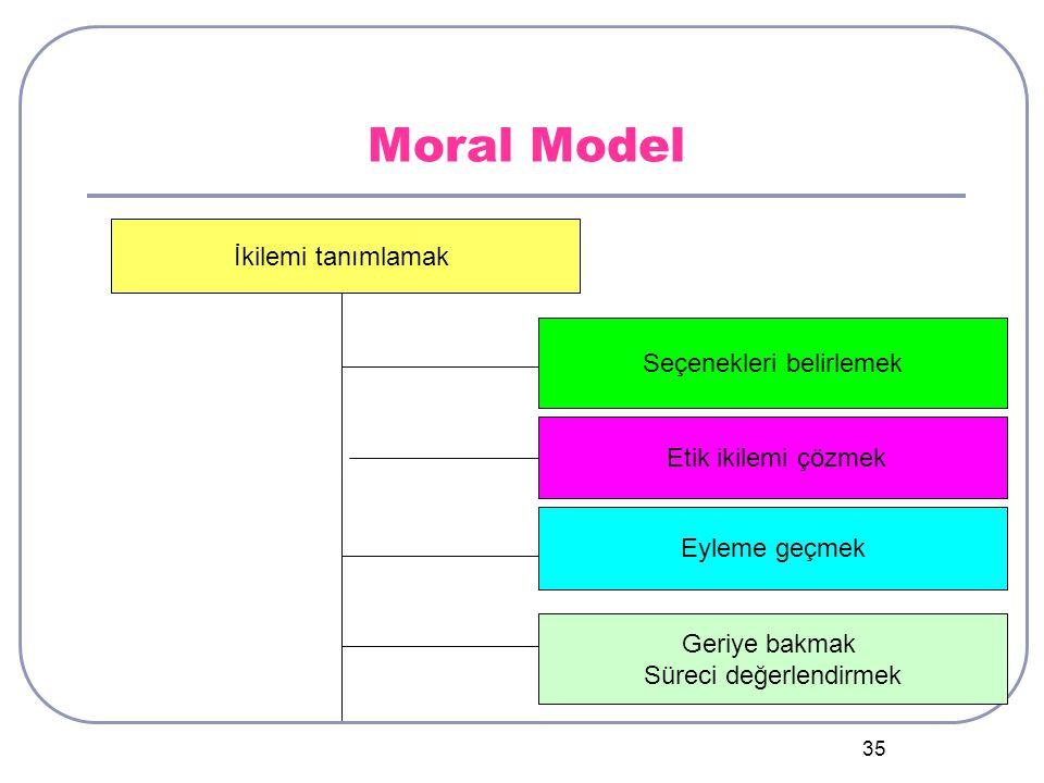 35 Moral Model İkilemi tanımlamak Seçenekleri belirlemek Etik ikilemi çözmek Eyleme geçmek Geriye bakmak Süreci değerlendirmek