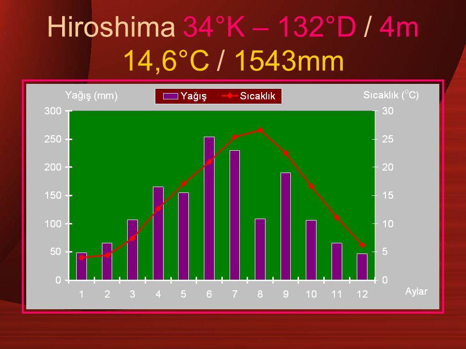 Hiroshima 34°K – 132°D / 4m 14,6°C / 1543mm