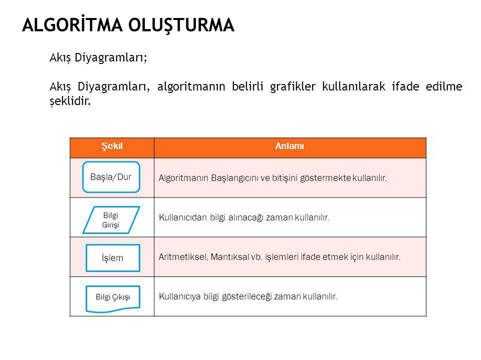 ALGORİTMA OLUŞTURMA Akış Diyagramları; Akış Diyagramları, algoritmanın belirli grafikler kullanılarak ifade edilme şeklidir.