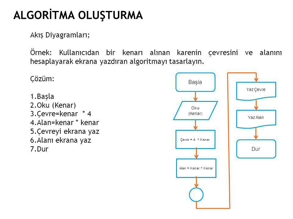 ALGORİTMA OLUŞTURMA Akış Diyagramları; Örnek: Kullanıcıdan bir kenarı alınan karenin çevresini ve alanını hesaplayarak ekrana yazdıran algoritmayı tasarlayın.
