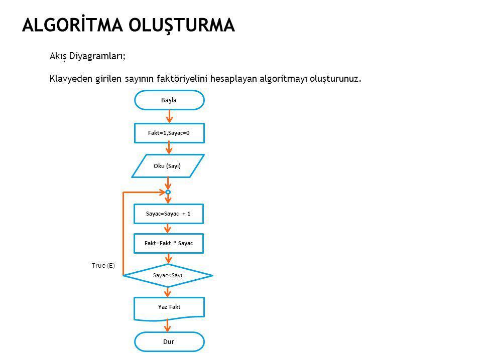 ALGORİTMA OLUŞTURMA Akış Diyagramları; Klavyeden girilen sayının faktöriyelini hesaplayan algoritmayı oluşturunuz.