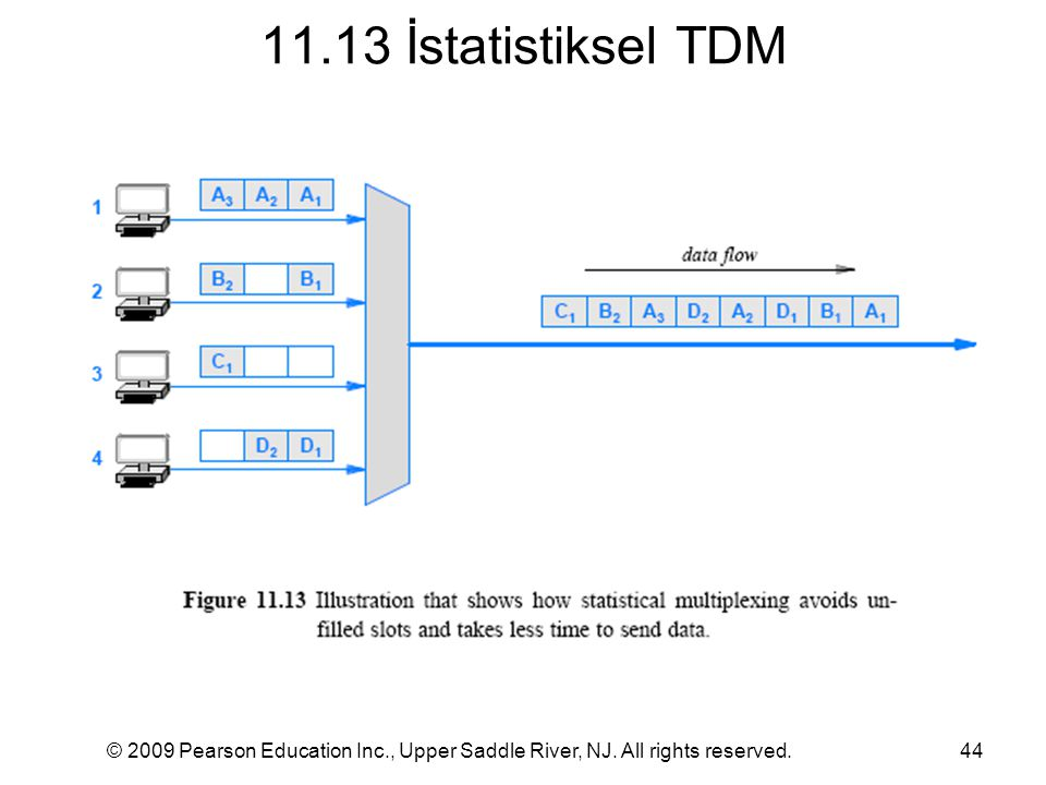 11.13 İstatistiksel TDM © 2009 Pearson Education Inc., Upper Saddle River, NJ. All rights reserved.44