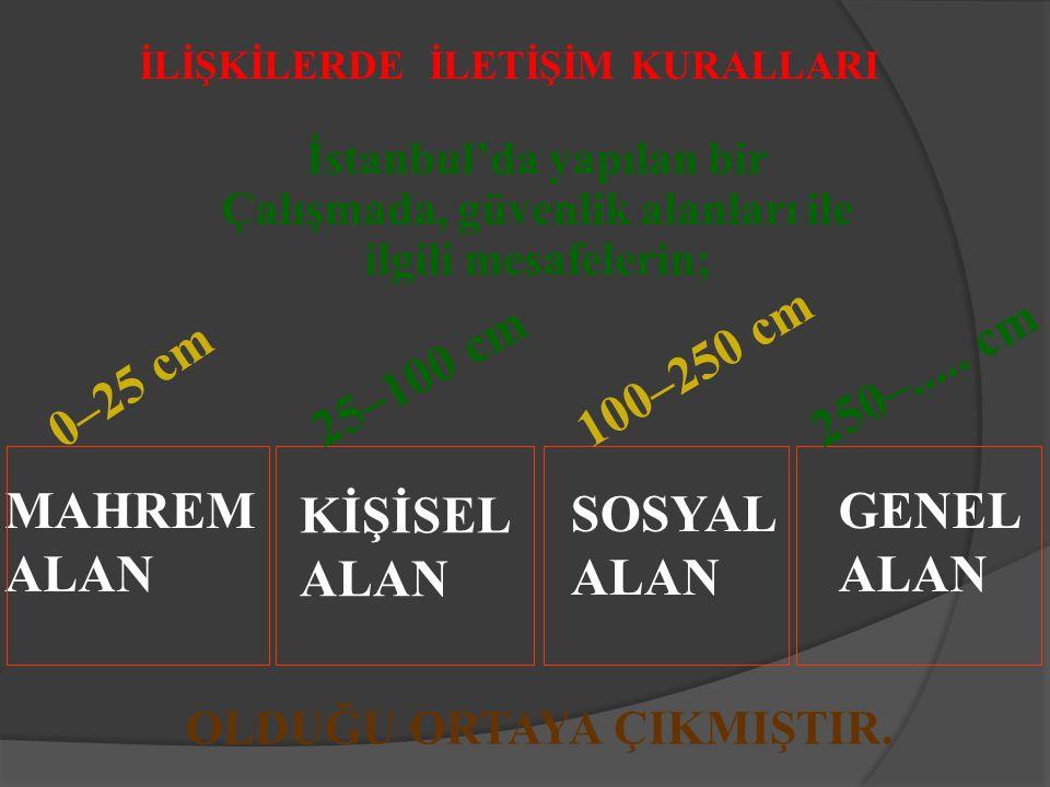 İLİŞKİLERDE İLETİŞİM KURALLARI İstanbul'da yapılan bir Çalışmada, güvenlik alanları ile ilgili mesafelerin; MAHREM ALAN KİŞİSEL ALAN SOSYAL ALAN GENEL