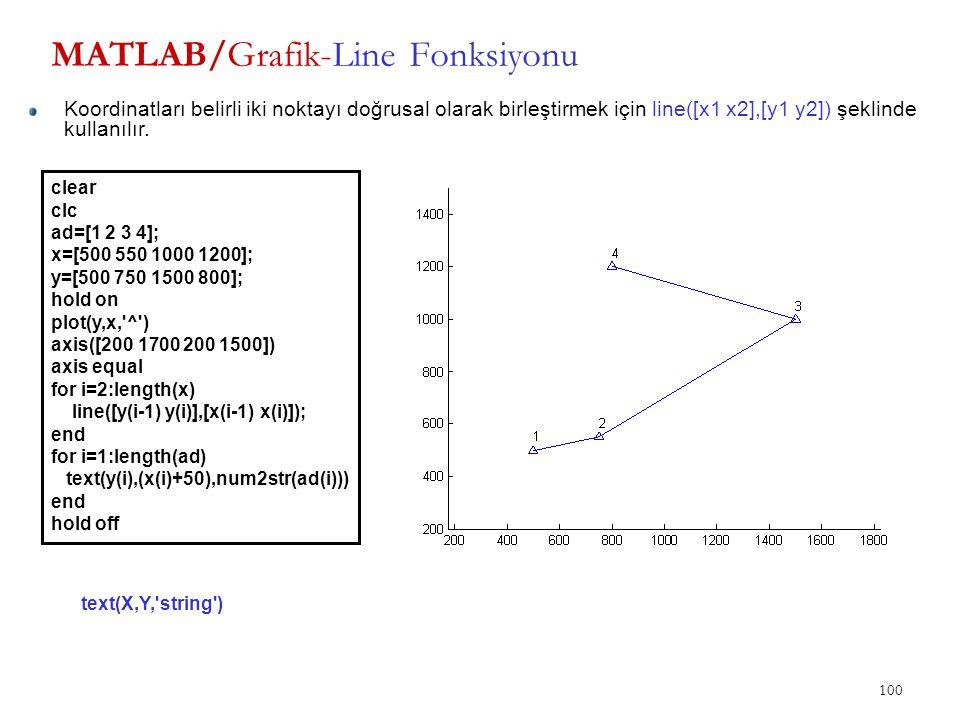MATLAB/Grafik-Line Fonksiyonu 100 Koordinatları belirli iki noktayı doğrusal olarak birleştirmek için line([x1 x2],[y1 y2]) şeklinde kullanılır. clear