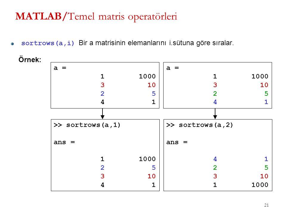 21 MATLAB/Temel matris operatörleri sortrows(a,i) Bir a matrisinin elemanlarını i.sütuna göre sıralar. Örnek: a = 1 1000 3 10 2 5 4 1 >> sortrows(a,1)