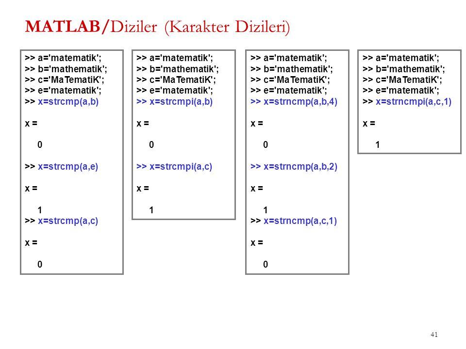 MATLAB/Diziler (Karakter Dizileri) 41 >> a='matematik'; >> b='mathematik'; >> c='MaTematiK'; >> e='matematik'; >> x=strcmp(a,b) x = 0 >> x=strcmp(a,e)