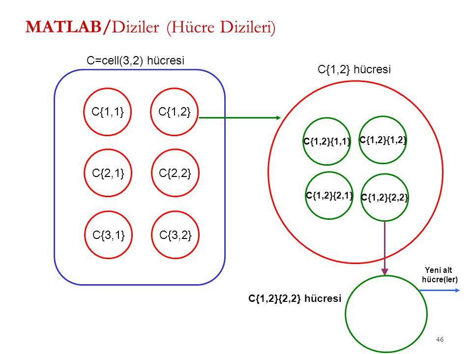 46 MATLAB/Diziler (Hücre Dizileri) C{1,1} C{2,1} C{3,1} C{1,2} C{2,2} C{3,2} C=cell(3,2) hücresi C{1,2}{1,1} C{1,2}{1,2} C{1,2}{2,1} C{1,2}{2,2} C{1,2
