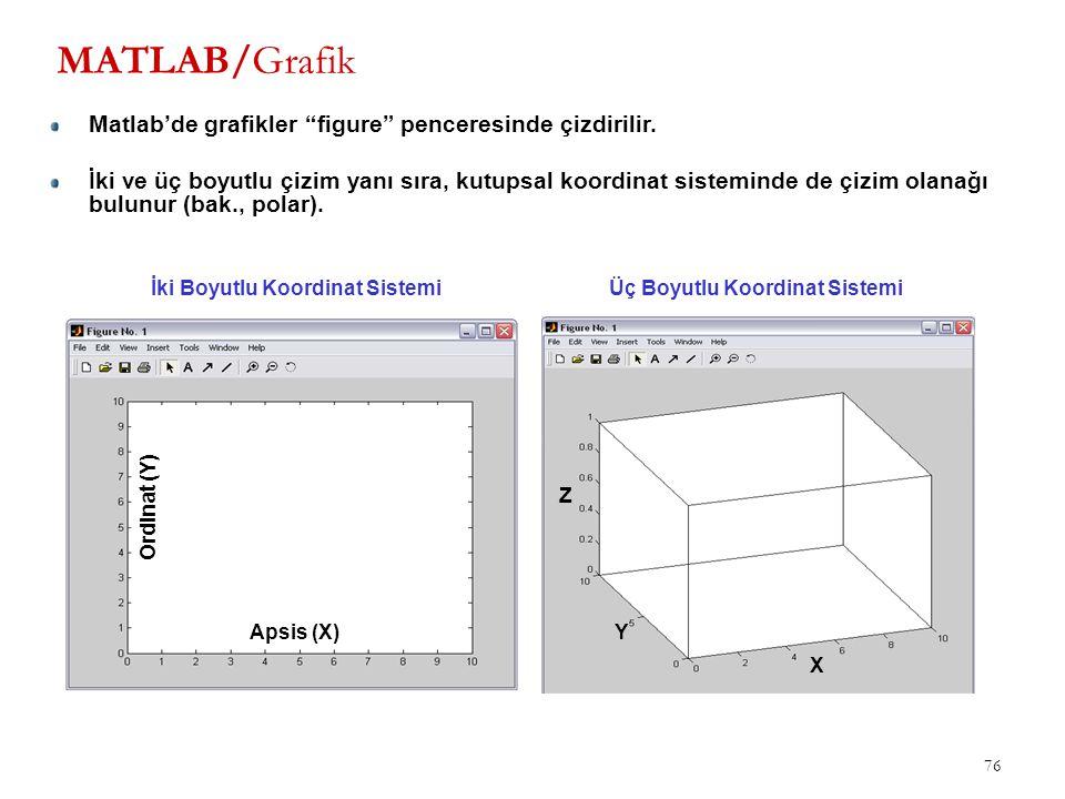 """76 MATLAB/Grafik Apsis (X) Ordinat (Y) X Y Z İki Boyutlu Koordinat SistemiÜç Boyutlu Koordinat Sistemi Matlab'de grafikler """"figure"""" penceresinde çizdi"""