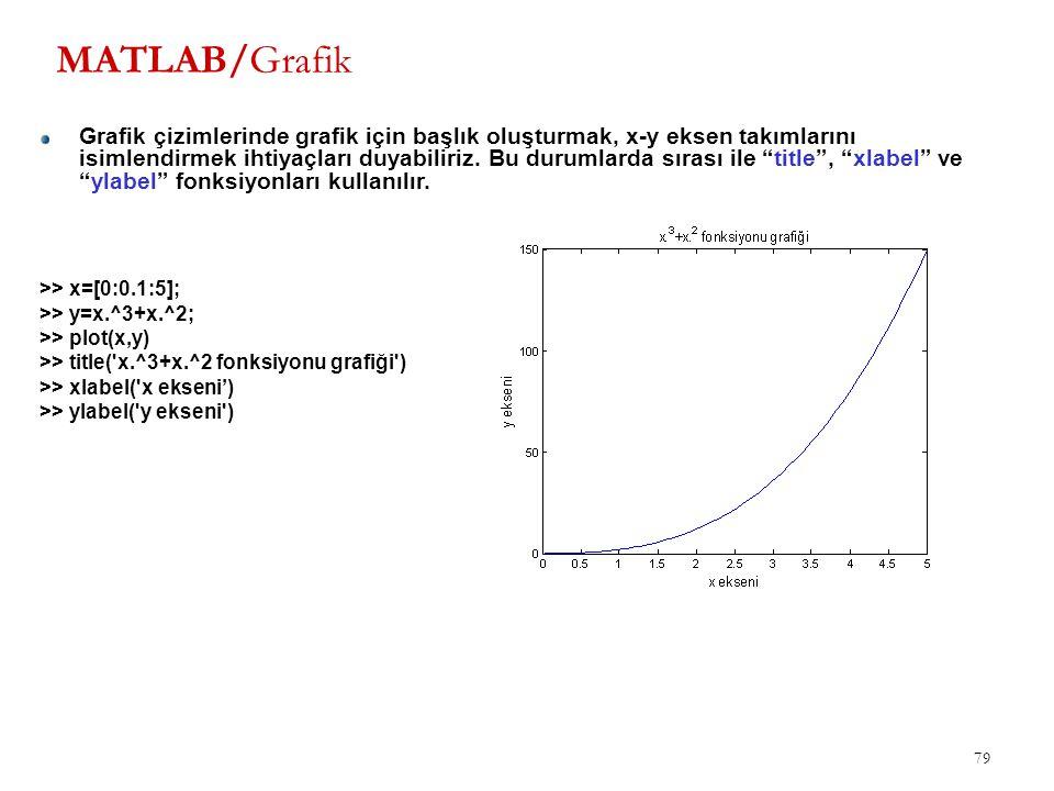 MATLAB/Grafik 79 Grafik çizimlerinde grafik için başlık oluşturmak, x-y eksen takımlarını isimlendirmek ihtiyaçları duyabiliriz. Bu durumlarda sırası