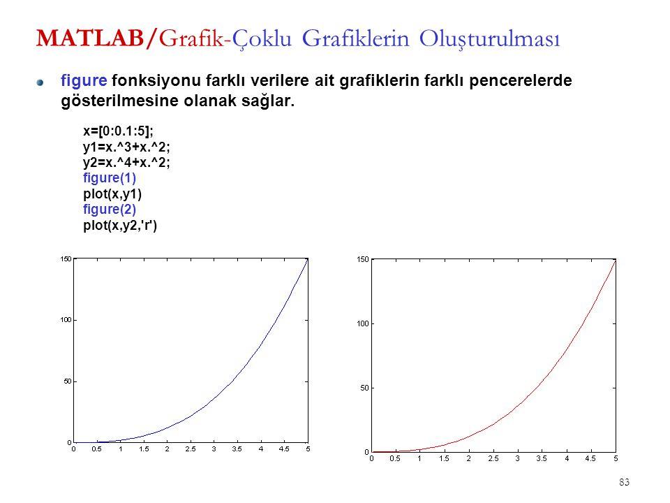 MATLAB/Grafik-Çoklu Grafiklerin Oluşturulması figure fonksiyonu farklı verilere ait grafiklerin farklı pencerelerde gösterilmesine olanak sağlar. 83 x
