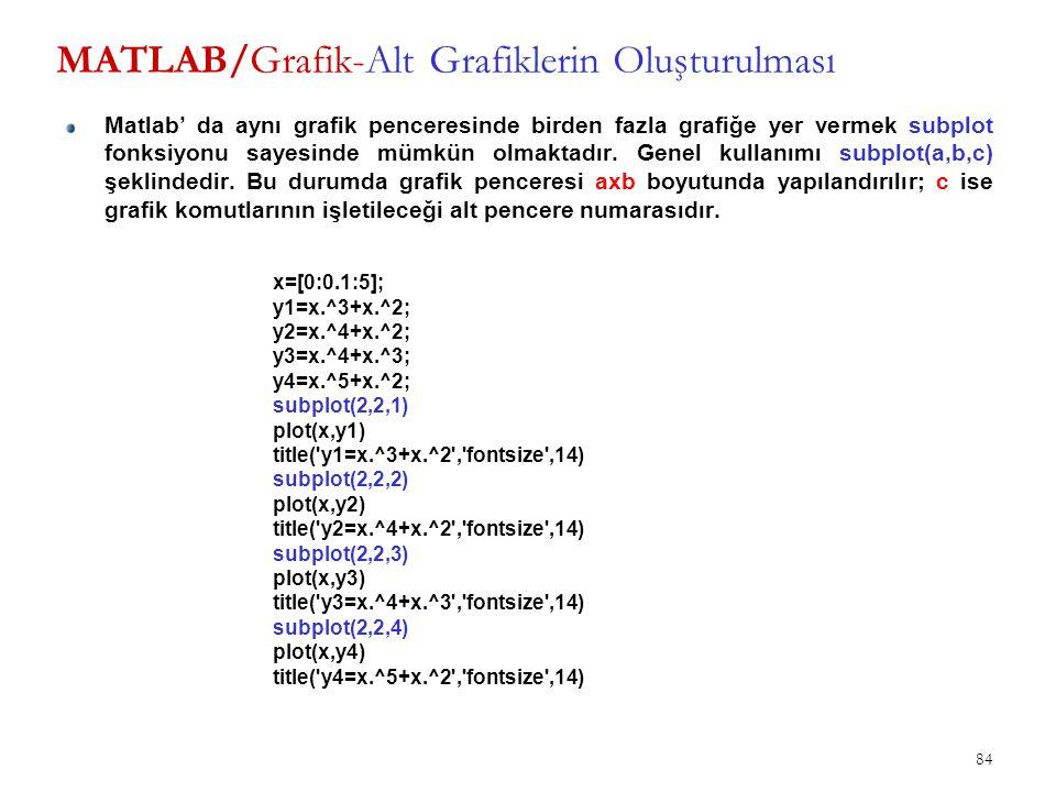 MATLAB/Grafik-Alt Grafiklerin Oluşturulması Matlab' da aynı grafik penceresinde birden fazla grafiğe yer vermek subplot fonksiyonu sayesinde mümkün ol