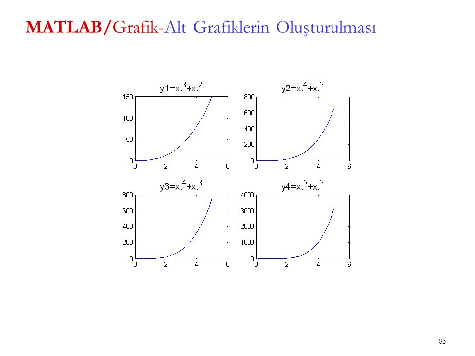MATLAB/Grafik-Alt Grafiklerin Oluşturulması 85