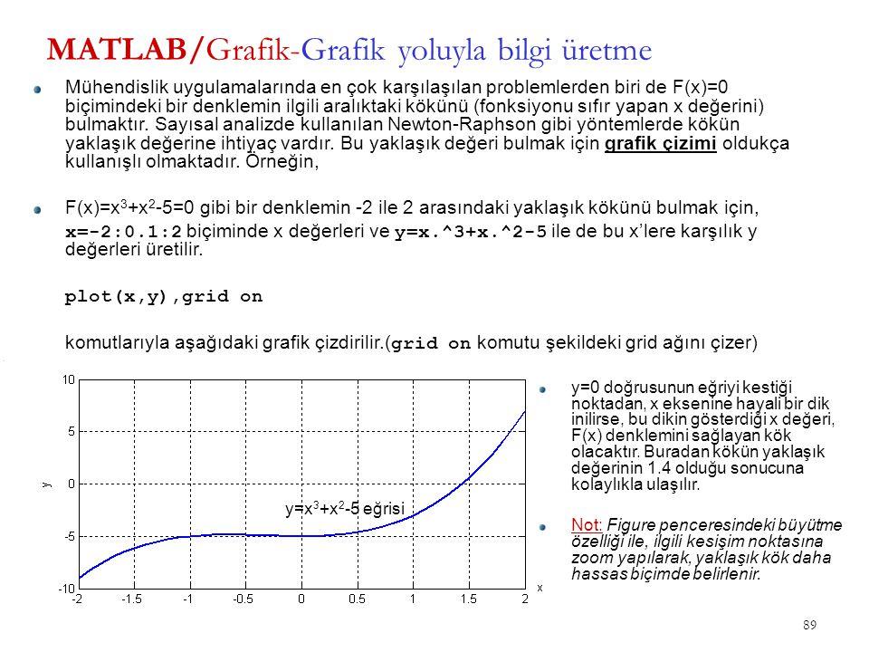 89 MATLAB/Grafik-Grafik yoluyla bilgi üretme Mühendislik uygulamalarında en çok karşılaşılan problemlerden biri de F(x)=0 biçimindeki bir denklemin il